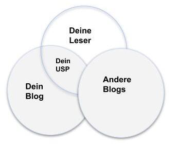 USP Blog