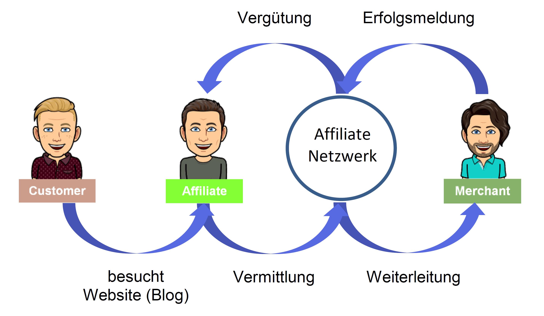 Partnerprogramm mit Affiliate Netzwerk