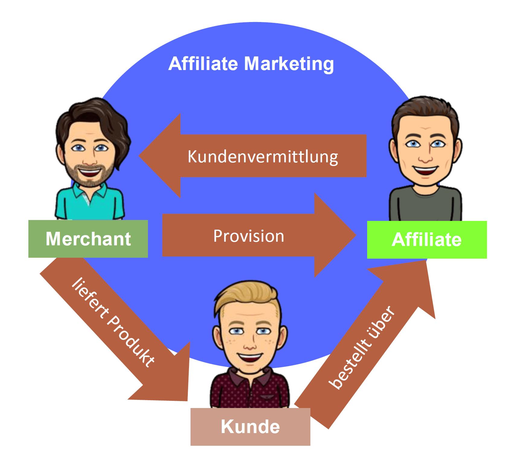 grafische Darstellung des Affiliate Marketing Prozesses