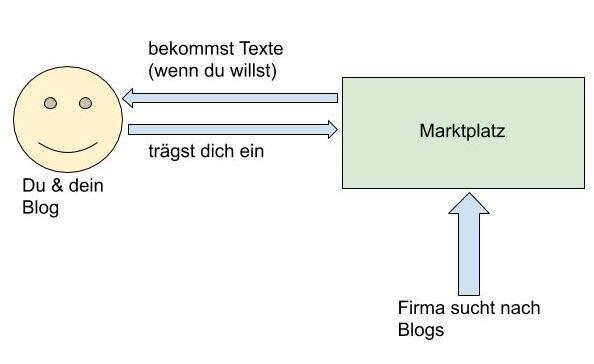 Blogmarktplatz Beispiel