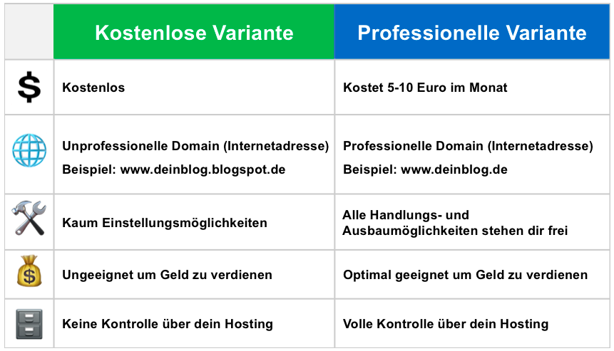 Vergleichstabelle - kostenlose und professionelle Version